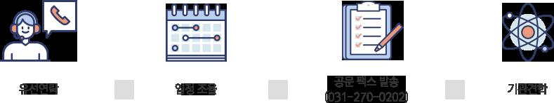 유선연락 -> 일정 조율 -> 공문 팩스 발송(031-270-0202)->기관견학