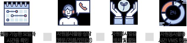 활동 가능한 요일과 시간을 확인 -> 자원봉사활동 상담(방문/전화/인터넷) -> 자원봉사일감 배치 및 활동 -> 자원봉사활동시간 VMS 인증